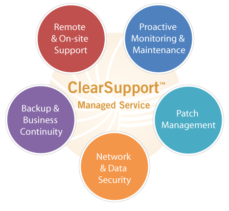 ClearSupport Managed Service