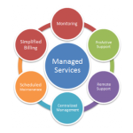 "What is ""Managed Services"" IT?"